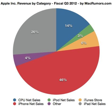 Apple Marketing Mix Apple 7Ps of Marketing - Research