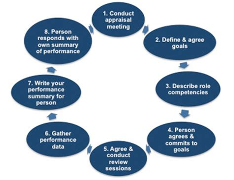 Explain the various stages involved in report writing